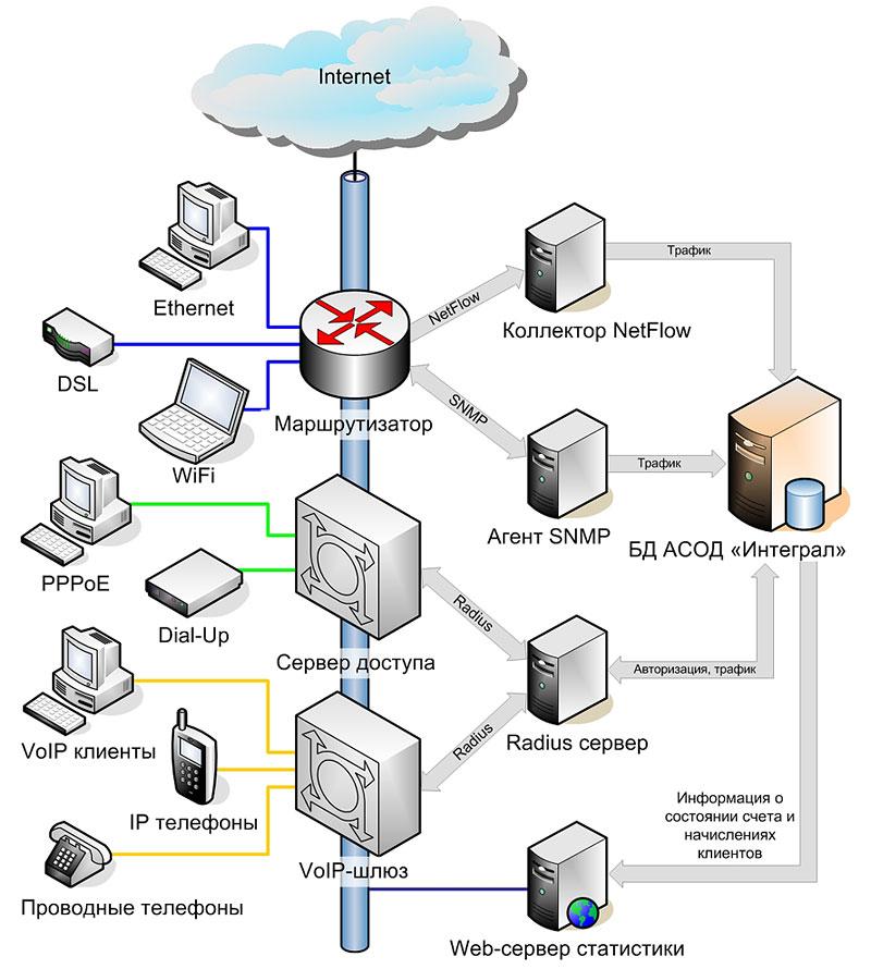 Рис.1 Схема подсистемы